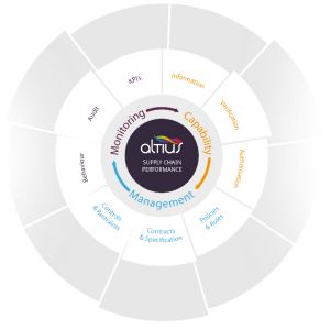 The Altius supplier assessment and supply chain compliance framework